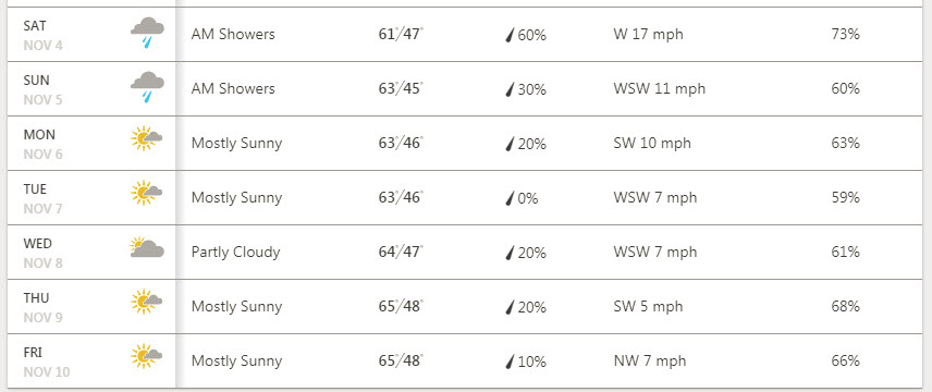 SFO DF17 Weather