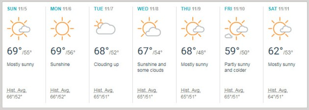 SFO weather DF17 week